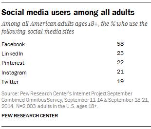 uso de las redes sociales por parte de adultos
