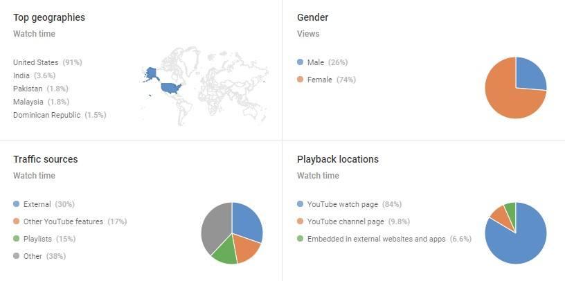análisis de youtube