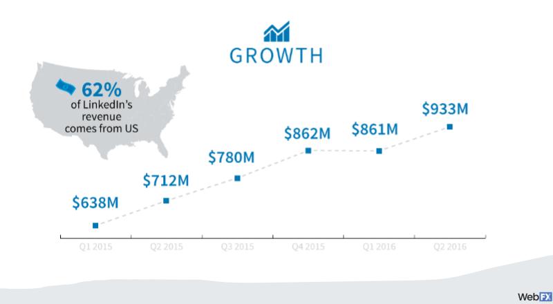 Ejemplo de infografías de marketing de contenidos