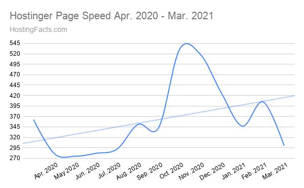 Velocidad de página de Hostinger Abril de 2020 - Marzo de 2021