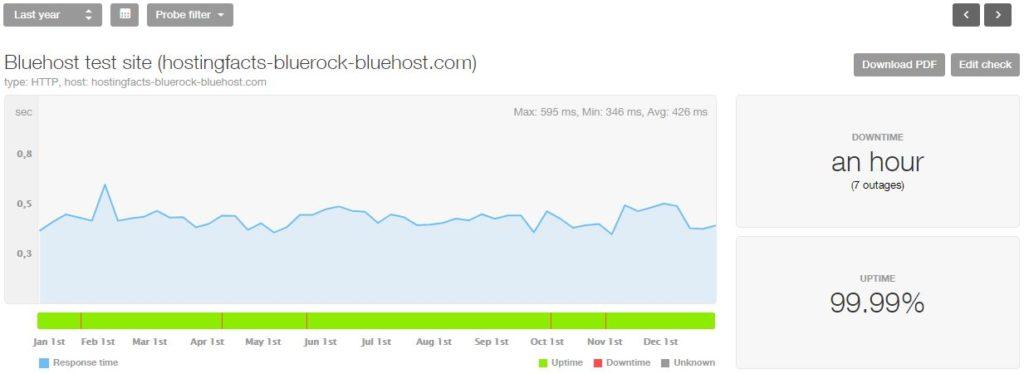 Estadísticas de Bluehost 2018