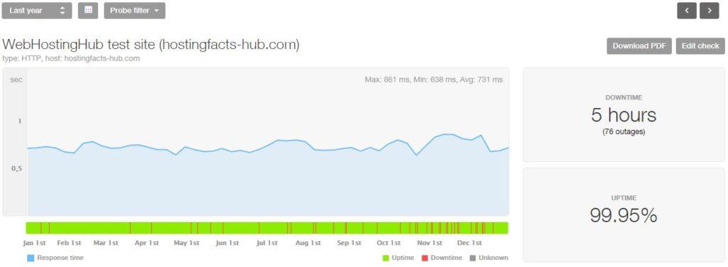 Estadísticas de WebHostingHub 2018