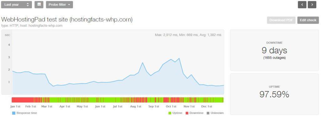 Estadísticas de WebHostingPad 2018