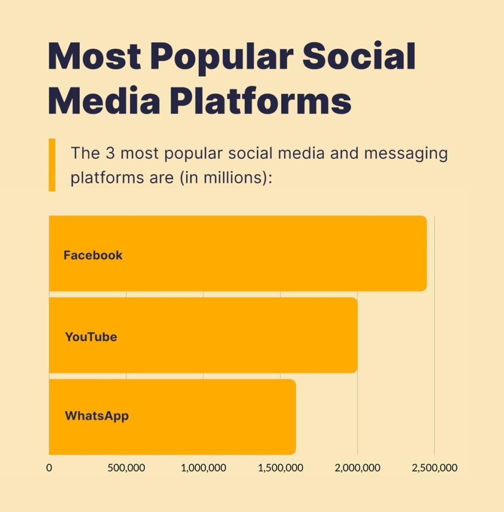 Las 3 plataformas de mensajería y redes sociales más populares.
