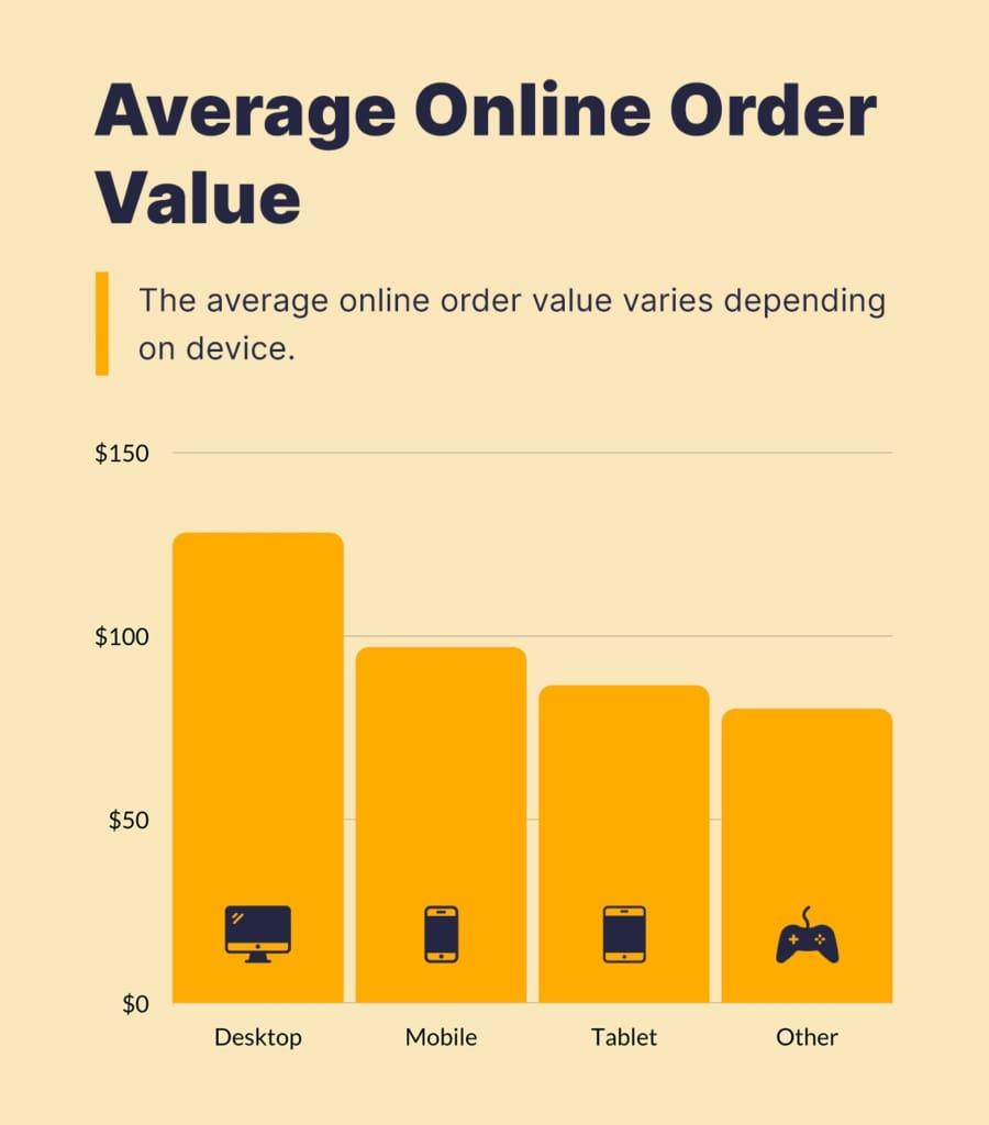 Valor medio de los pedidos online.