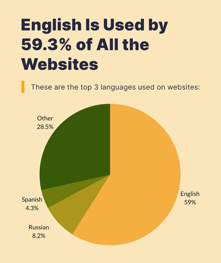 3 idiomas principales utilizados en sitios web.