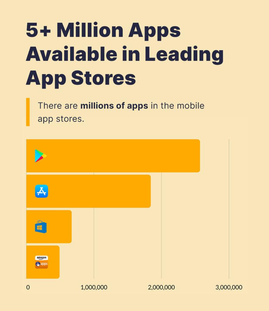 Millones de aplicaciones en las tiendas de aplicaciones móviles.