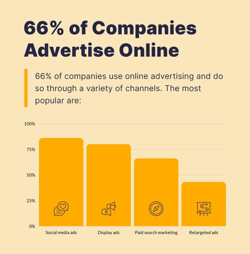 El 66 por ciento de las empresas utilizan publicidad online.