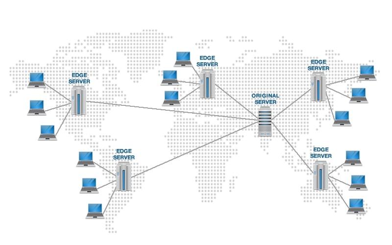 Red de servidores CDN