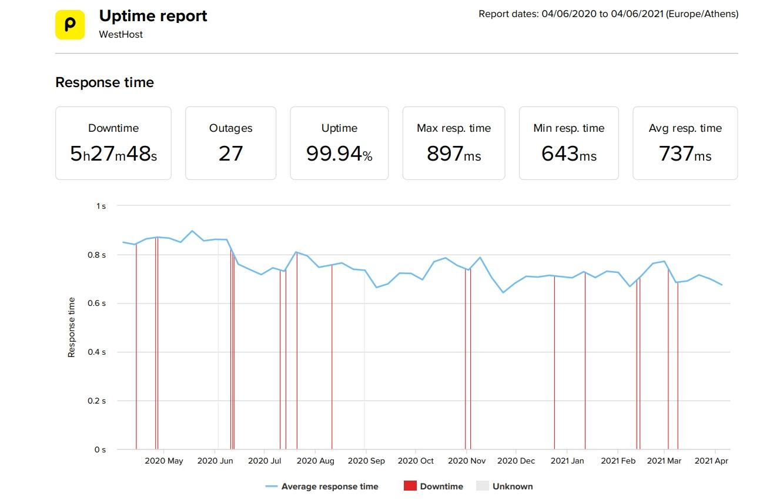 Estadísticas de velocidad y tiempo de actividad de los últimos 12 meses de WestHost