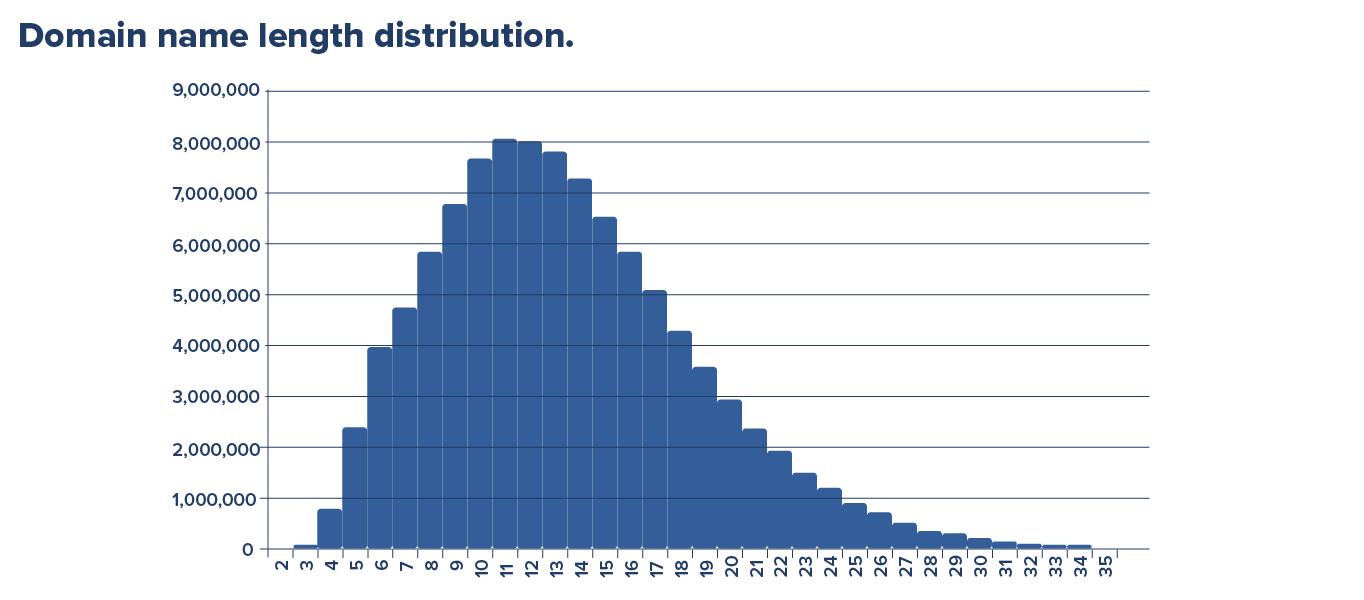 Distribución de la longitud del nombre de dominio noviembre de 2020