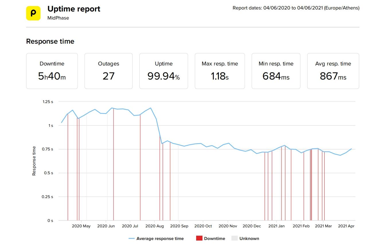 Estadísticas de velocidad y tiempo de actividad de los últimos 12 meses de MidPhase