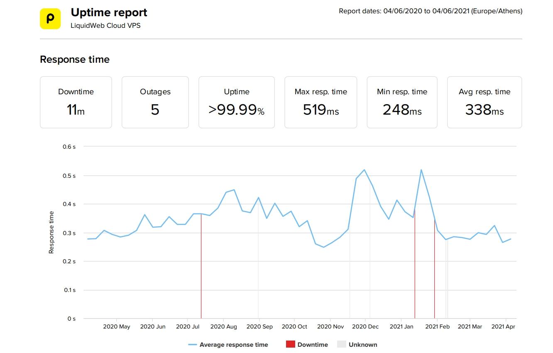 LiquidWeb VPS estadísticas de velocidad y tiempo de actividad de los últimos 12 meses