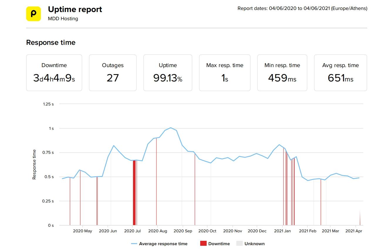 MDDHosting estadísticas de velocidad y tiempo de actividad de los últimos 12 meses