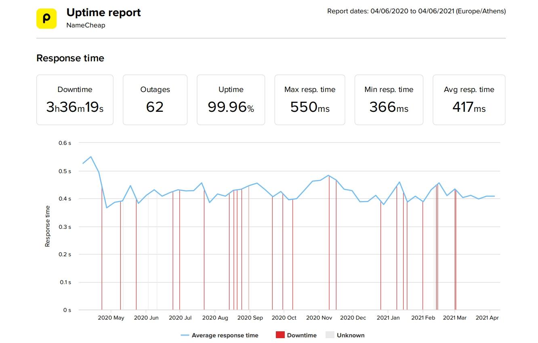 NameCheap estadísticas de velocidad y tiempo de actividad de los últimos 12 meses