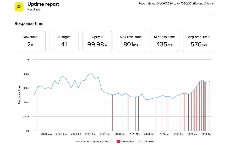 Estadísticas de velocidad y tiempo de actividad de los últimos 12 meses de HostPapa