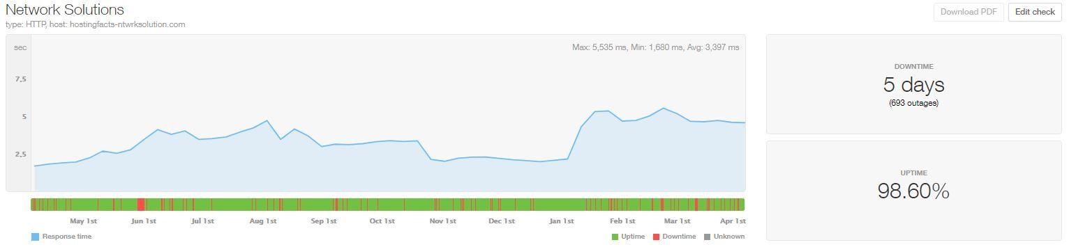 NetworkSolutions, estadísticas de velocidad y tiempo de actividad de los últimos 12 meses