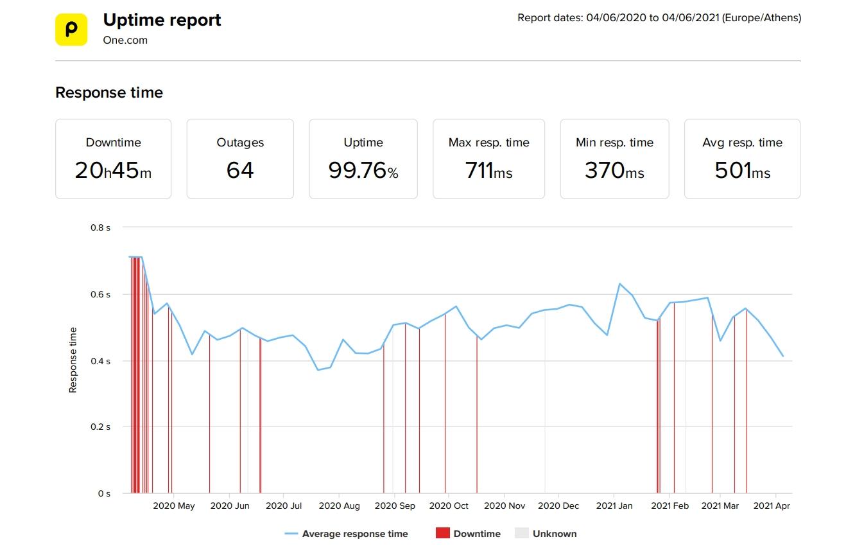 Estadísticas de velocidad y tiempo de actividad de los últimos 12 meses de One-com