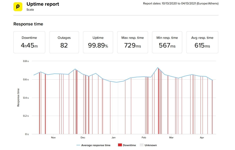 Estadísticas de velocidad y tiempo de actividad de los últimos 6 meses de Scala