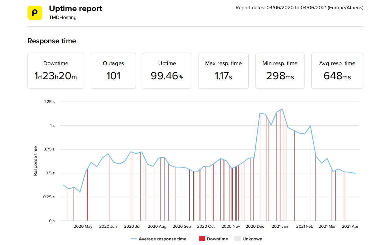 TMDHosting datos de velocidad y tiempo de actividad promedio de los últimos 12 meses