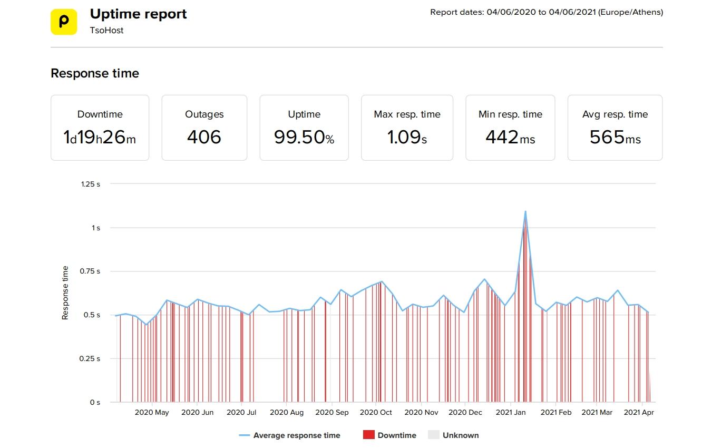 tsoHost datos de velocidad y tiempo de actividad de los últimos 12 meses