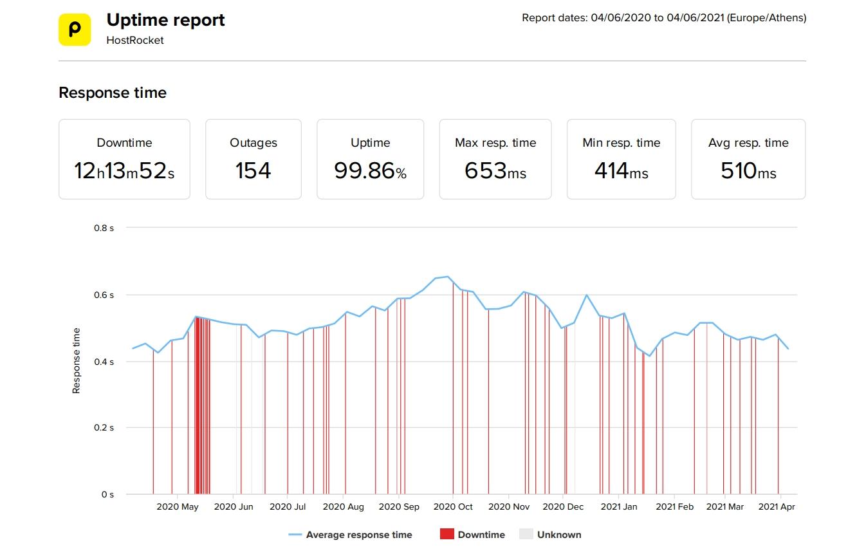 Estadísticas de velocidad y tiempo de actividad de los últimos 12 meses de HostRocket
