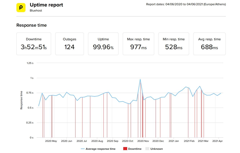 Bluehost los últimos 12 meses de tiempo de actividad y velocidad