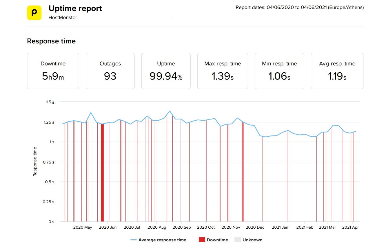 Estadísticas de velocidad y tiempo de actividad de los últimos 12 meses de HostMonster