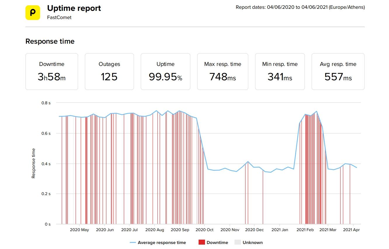 FastComet estadísticas de velocidad y tiempo de actividad de los últimos 12 meses