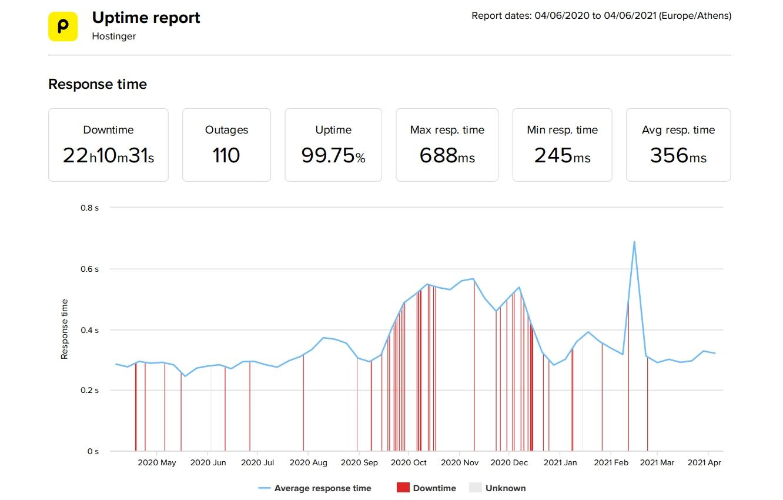 Estadísticas de velocidad y tiempo de actividad de los últimos 12 meses de Hostinger