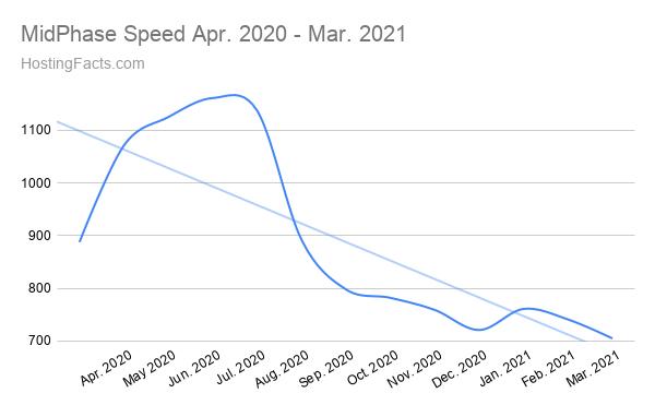 Velocidad de fase media abril de 2020 - marzo de 2021