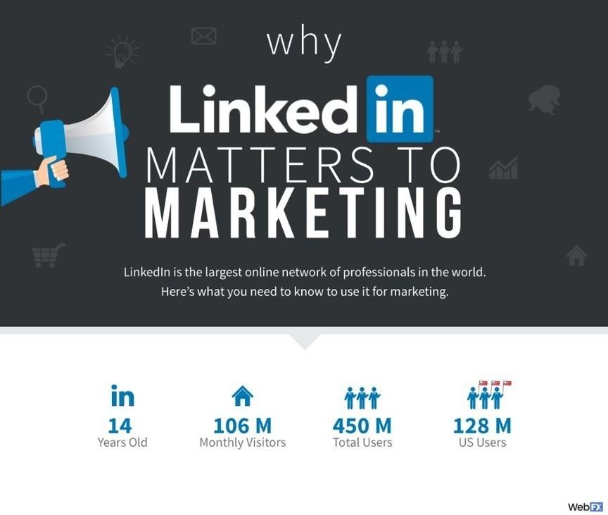 captura de pantalla de por qué LinkedIn es importante para la infografía de marketing
