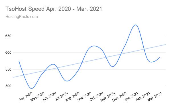 TsoHost Speed Abril de 2020 - Marzo de 2021