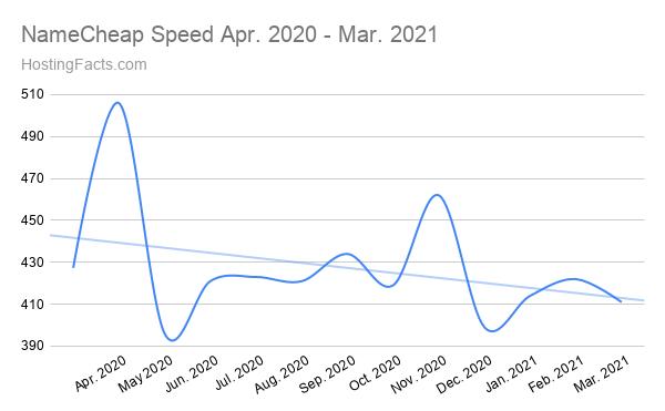 NombreVelocidad barata Abril de 2020 - Marzo de 2021