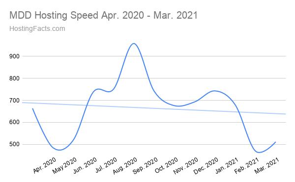 Velocidad de alojamiento MDD Abril de 2020 - Marzo de 2021