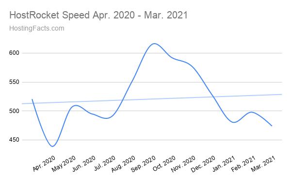 HostRocket Speed abril de 2020 - marzo de 2021