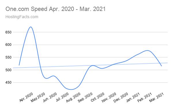 One.com Speed abril de 2020 - marzo de 2021