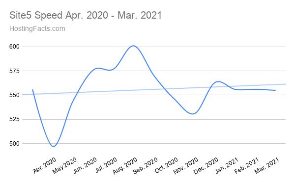 Site5 Speed Abril de 2020 - Marzo de 2021