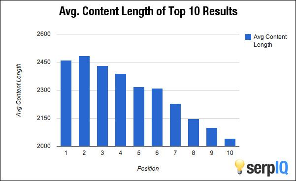 Correlación de posiciones SERP y longitud del contenido