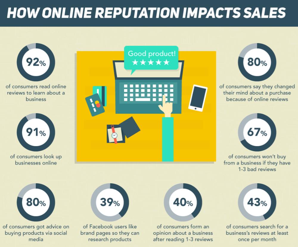 impacto-de-ventas-de-reputacion