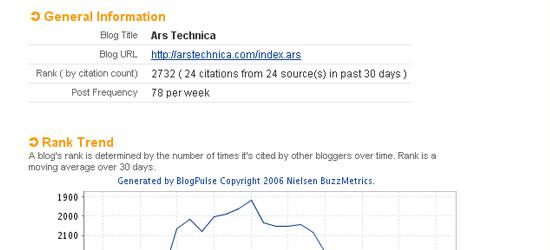 Perfiles de BlogPulse: captura de pantalla.