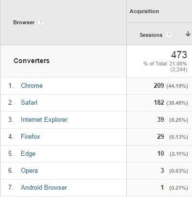 conversiones por navegador