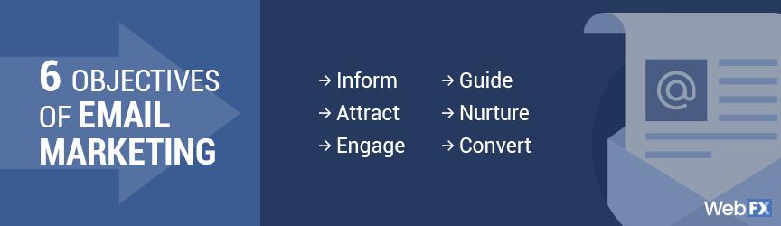 6 objetivos del marketing por correo electrónico