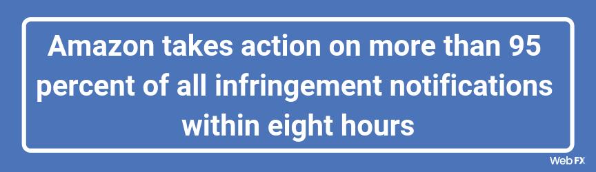 Amazon toma medidas en más del 95 por ciento de todas las notificaciones de infracción dentro de las ocho horas.