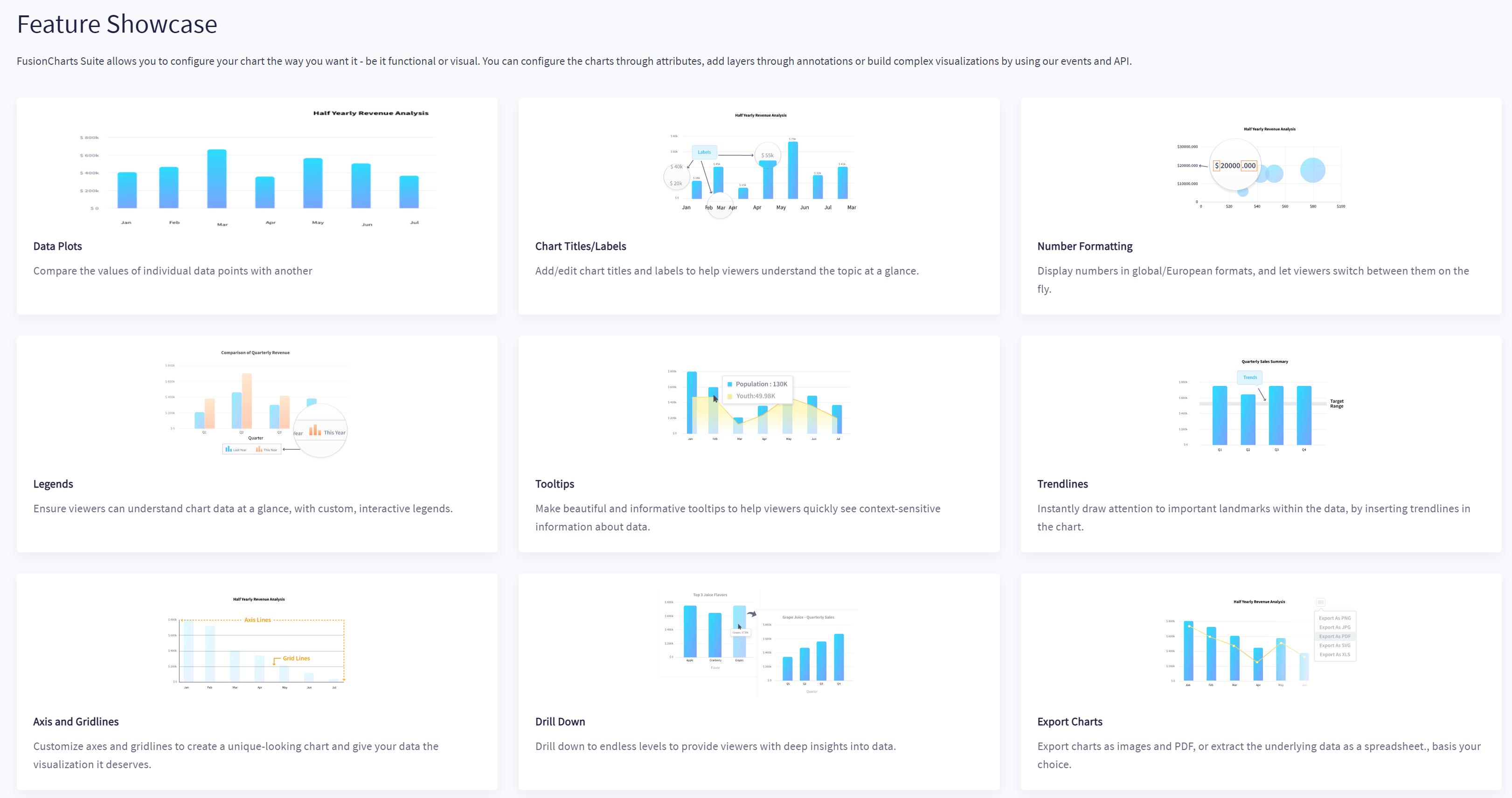 Herramienta de visualización FusionCharts