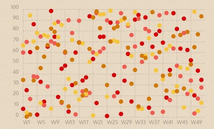 Herramienta de visualización de datos gratuita Chartist