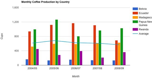 Herramienta de visualización de datos de Google Charts