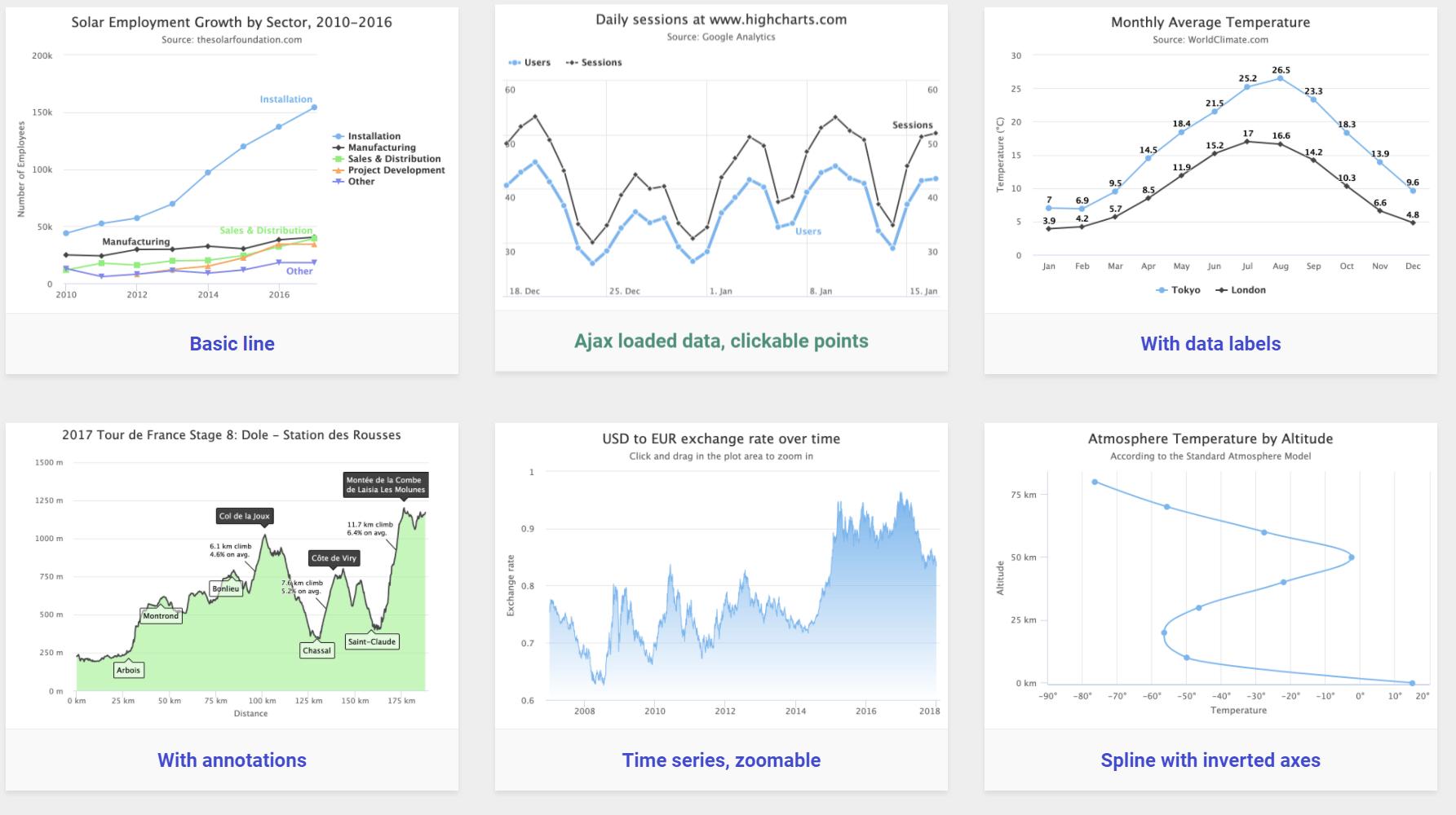 Highcharts para una fácil visualización de datos