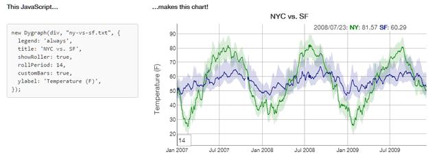dygraphs para visualización de datos en línea