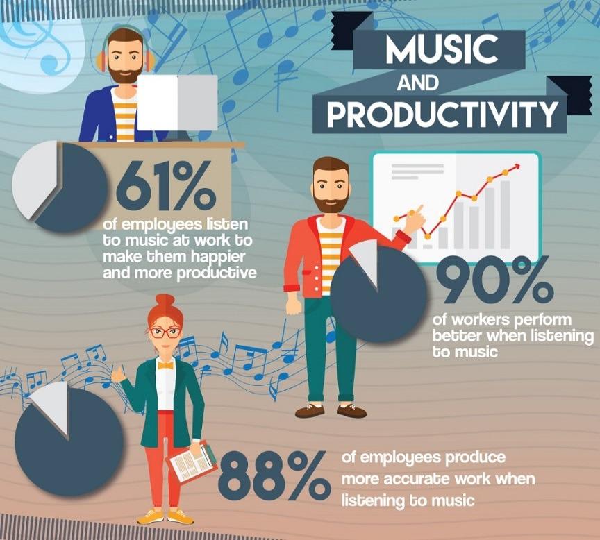 música-y-productividad